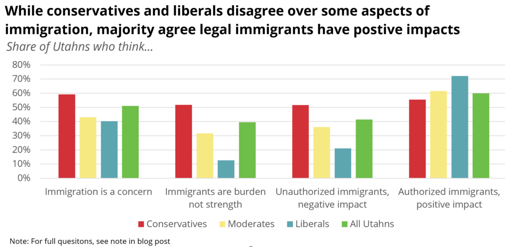 immigration-by-ideology