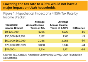 Considering A Cut To Utah S Income Tax Utah Foundation