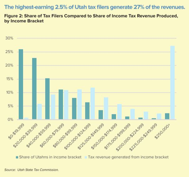 The Education Tax Income Taxation In Utah Utah Foundation
